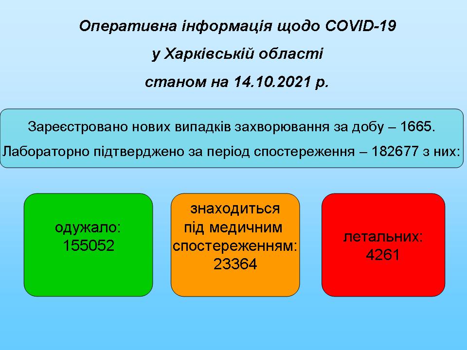 станом на 14.10.2021
